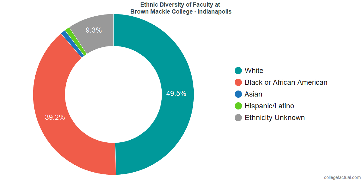 Ethnic Diversity of Faculty at Brown Mackie College - Indianapolis