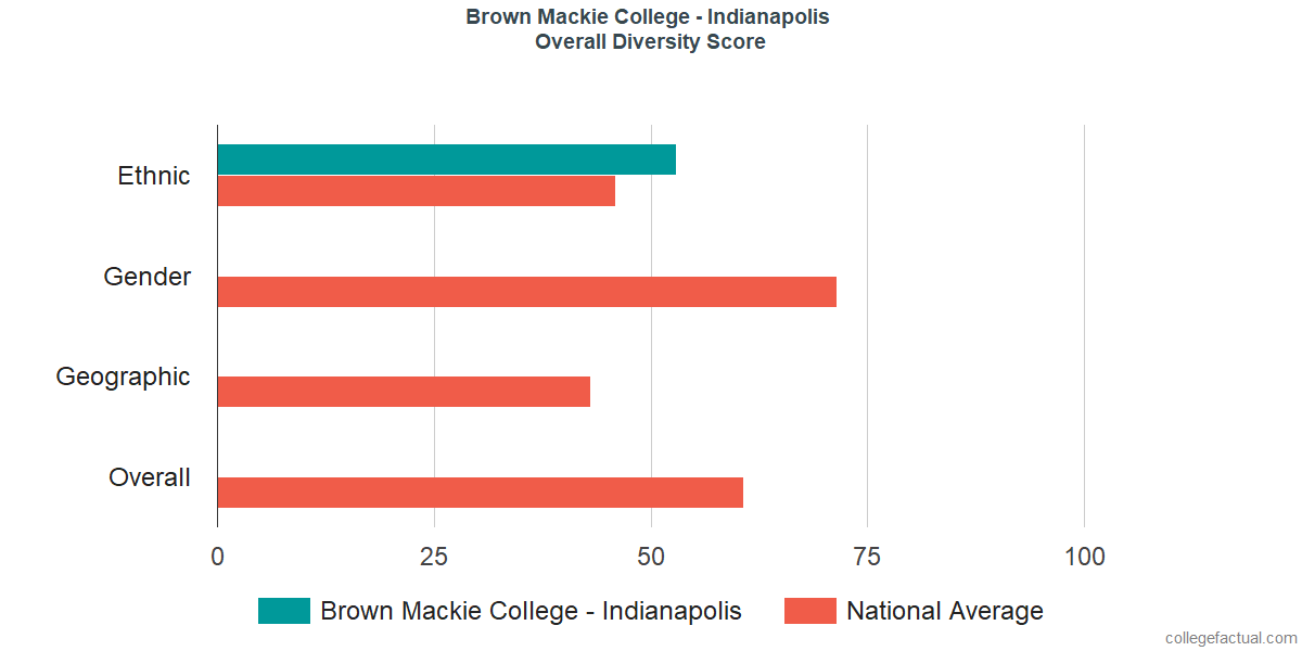 Overall Diversity at Brown Mackie College - Indianapolis