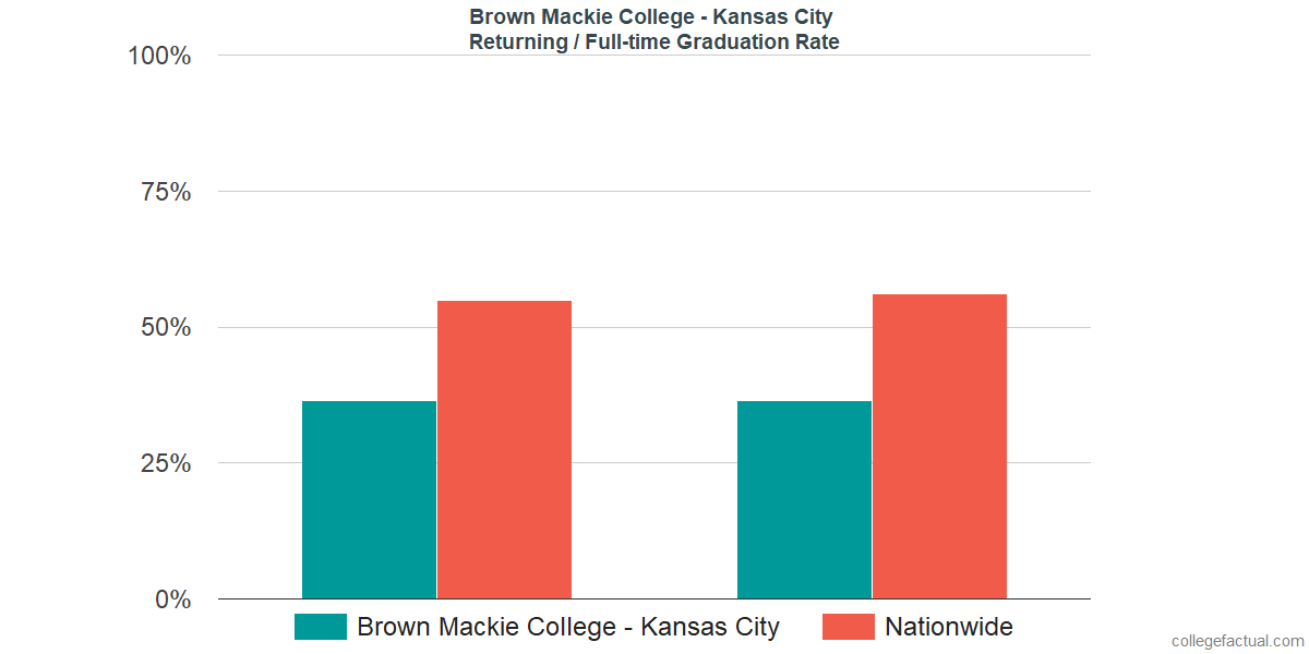 Graduation rates for returning / full-time students at Brown Mackie College - Kansas City