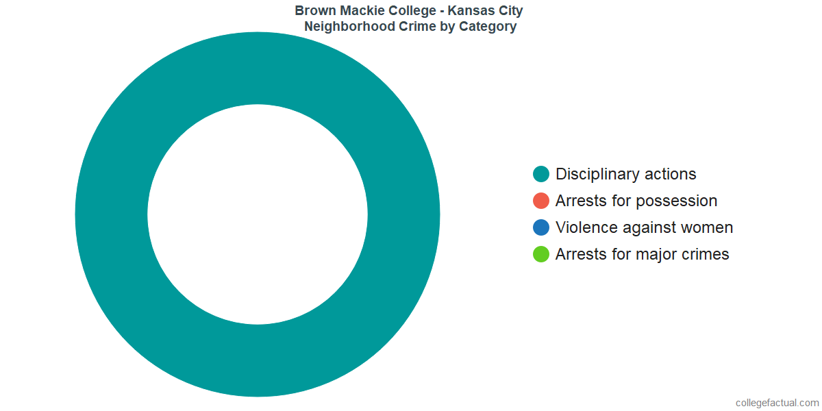 Lenexa Neighborhood Crime and Safety Incidents at Brown Mackie College - Kansas City by Category