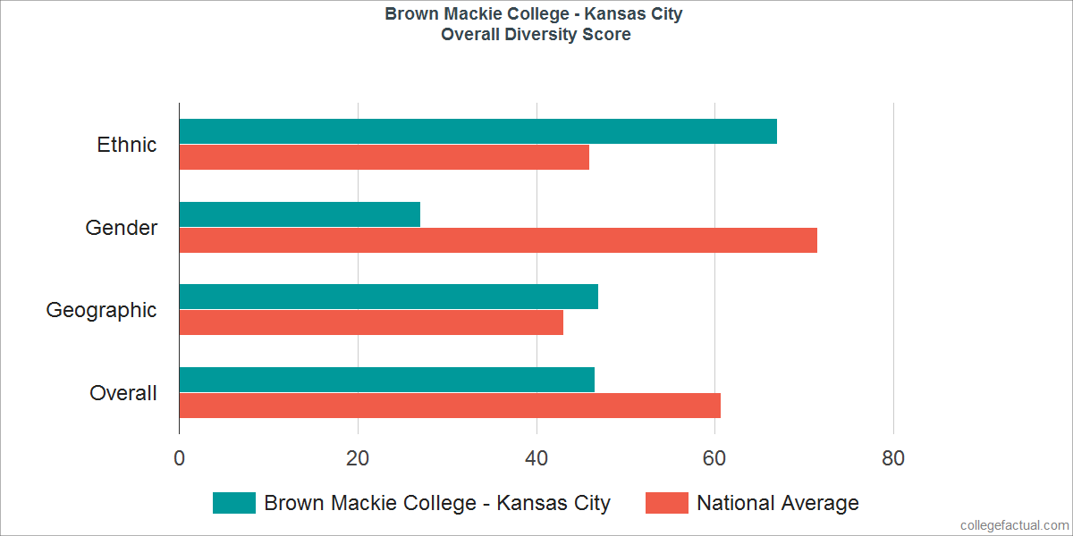 Overall Diversity at Brown Mackie College - Kansas City