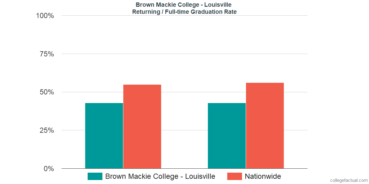 Graduation rates for returning / full-time students at Brown Mackie College - Louisville