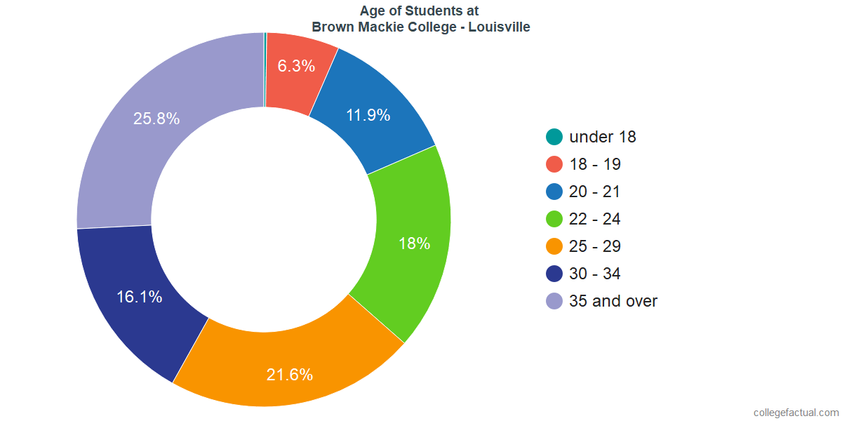 Age of Undergraduates at Brown Mackie College - Louisville