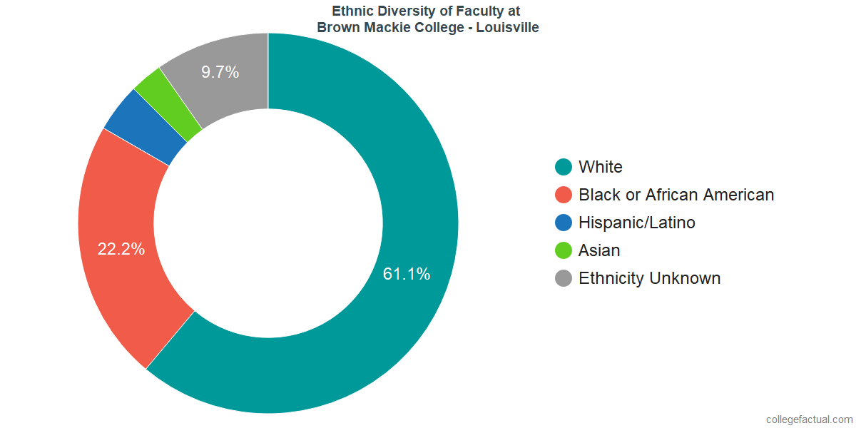 Ethnic Diversity of Faculty at Brown Mackie College - Louisville
