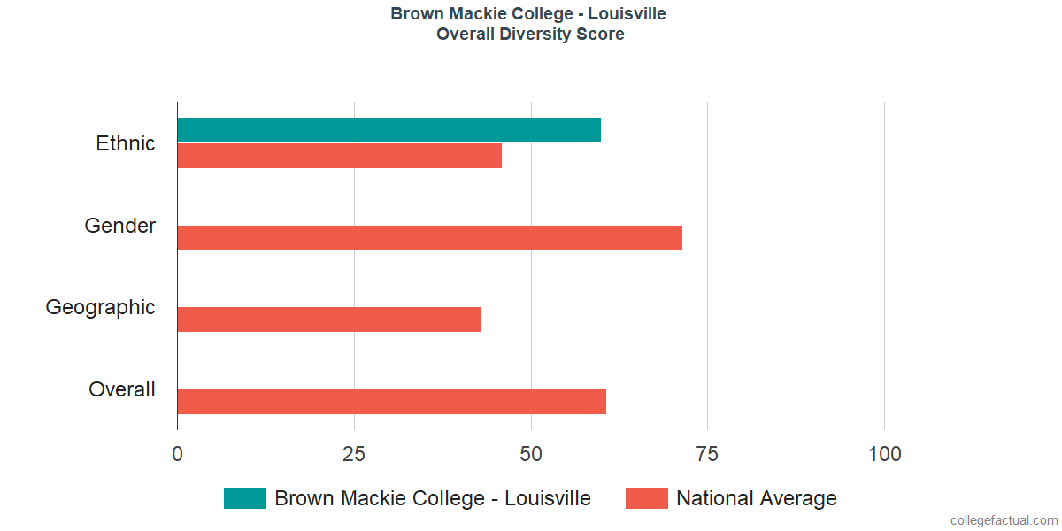 Overall Diversity at Brown Mackie College - Louisville
