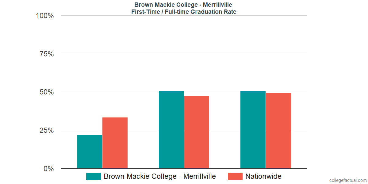 Graduation rates for first time / full-time students at Brown Mackie College - Merrillville