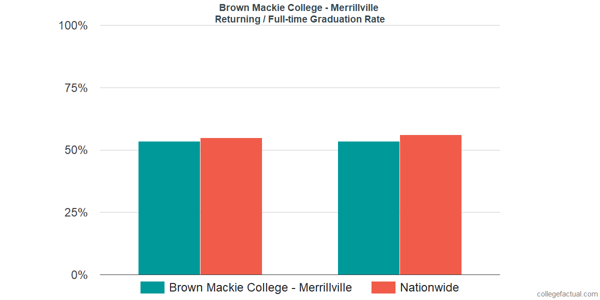 Graduation rates for returning / full-time students at Brown Mackie College - Merrillville