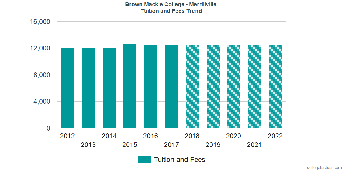 Tuition and Fees Trends at Brown Mackie College - Merrillville