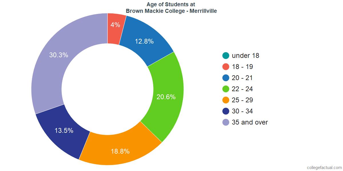 Age of Undergraduates at Brown Mackie College - Merrillville