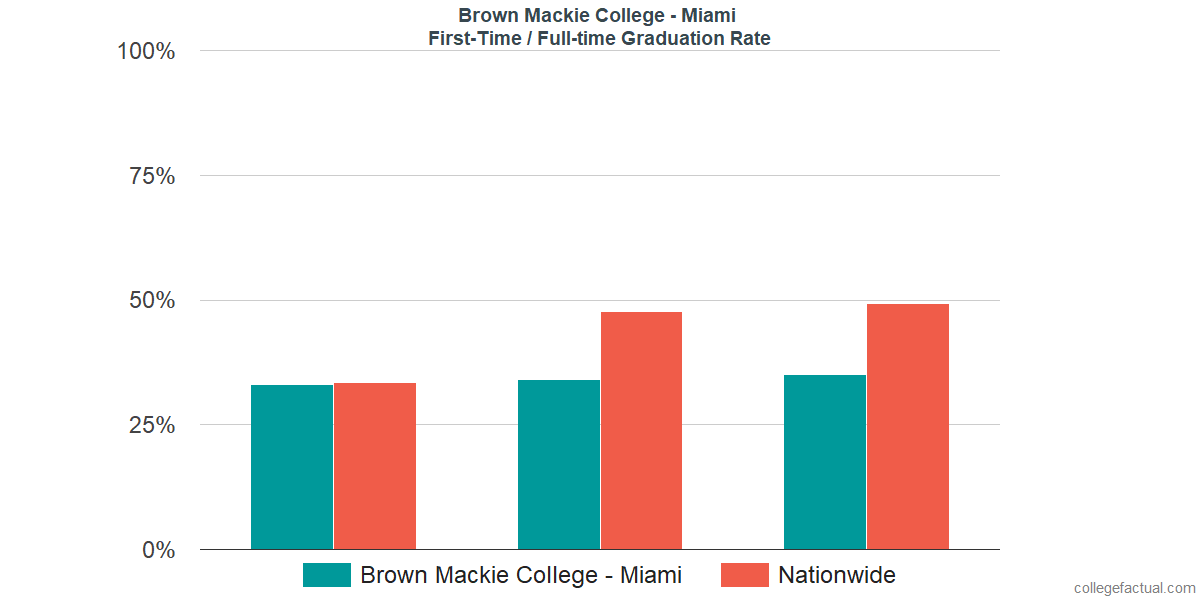 Graduation rates for first-time / full-time students at Brown Mackie College - Miami