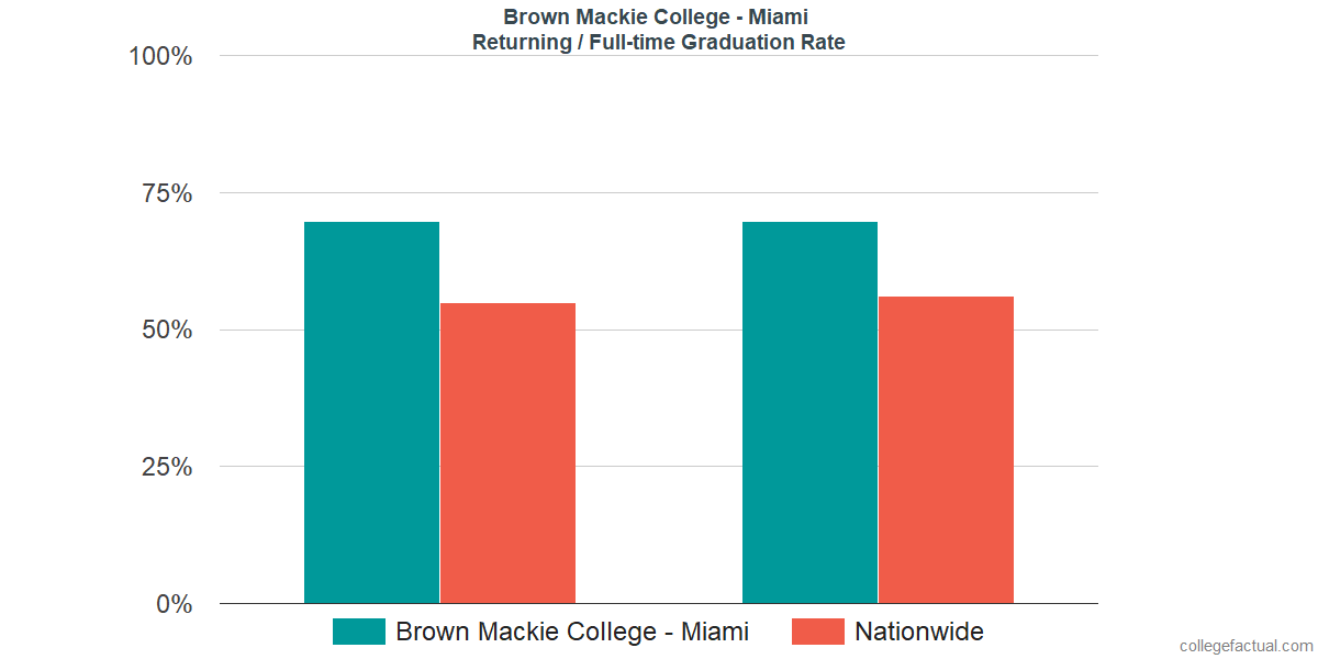 Graduation rates for returning / full-time students at Brown Mackie College - Miami