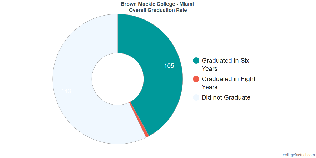 Undergraduate Graduation Rate at Brown Mackie College - Miami