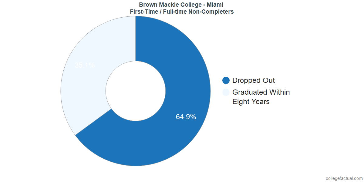 Non-completion rates for first-time / full-time students at Brown Mackie College - Miami