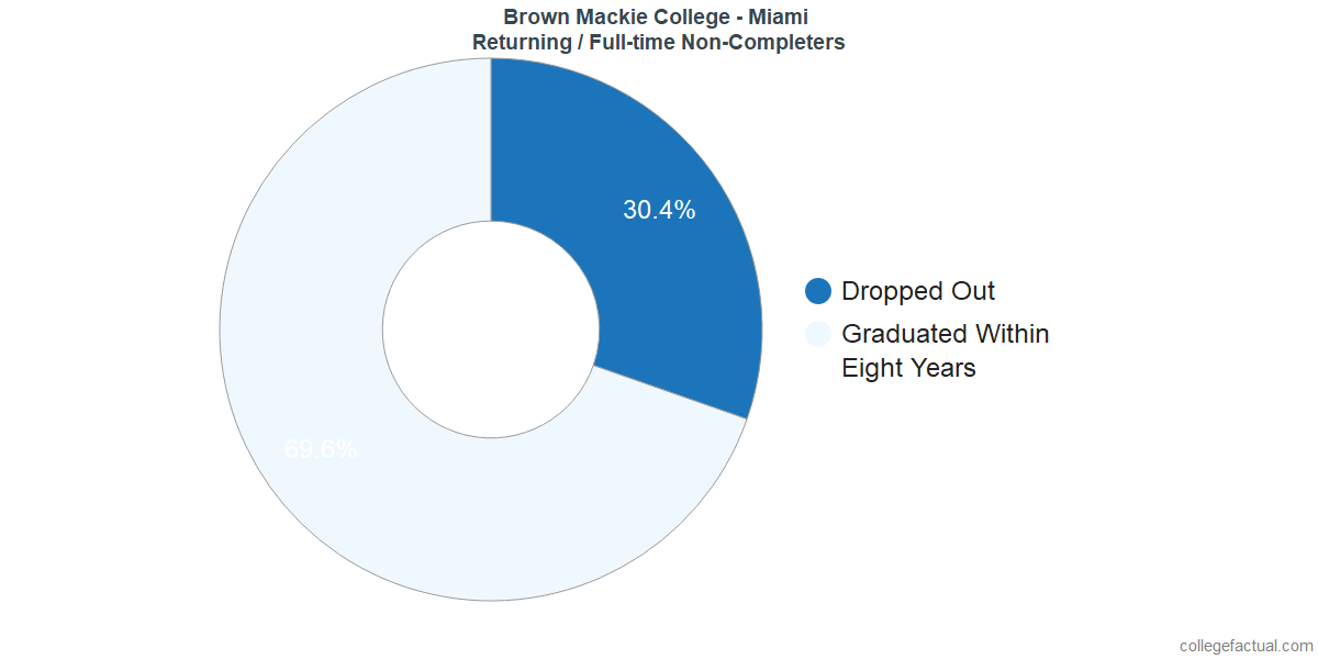 Non-completion rates for returning / full-time students at Brown Mackie College - Miami