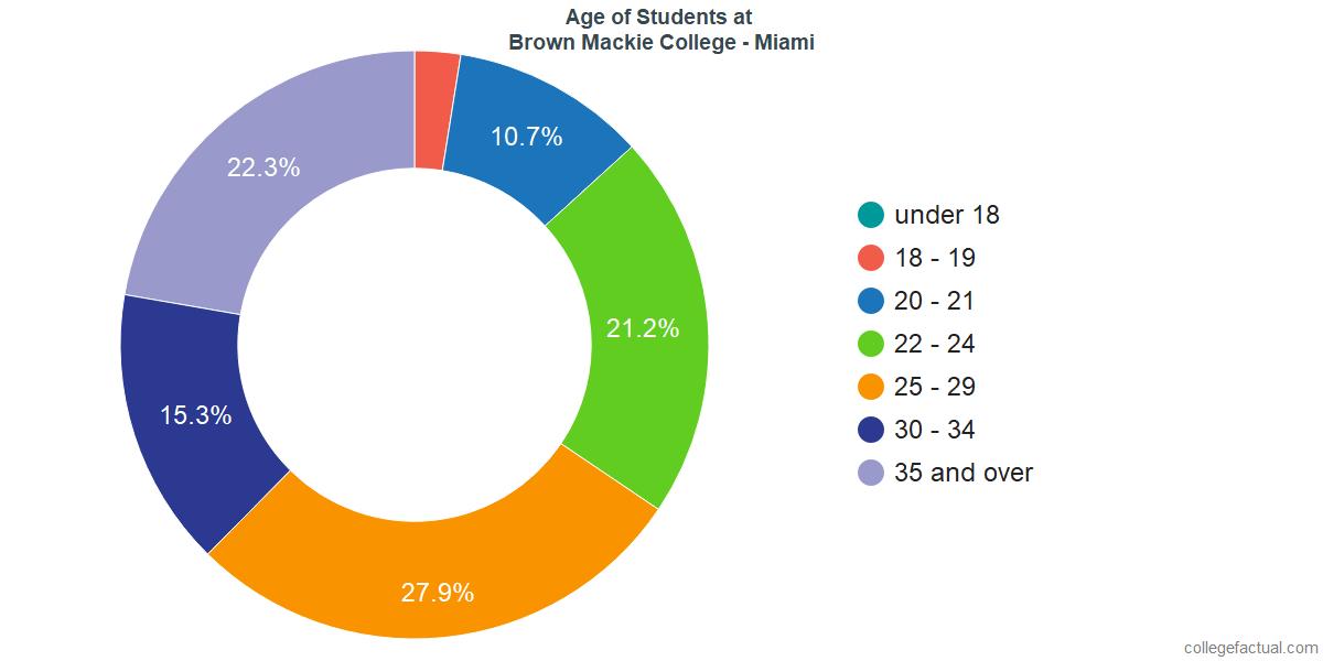 Age of Undergraduates at Brown Mackie College - Miami