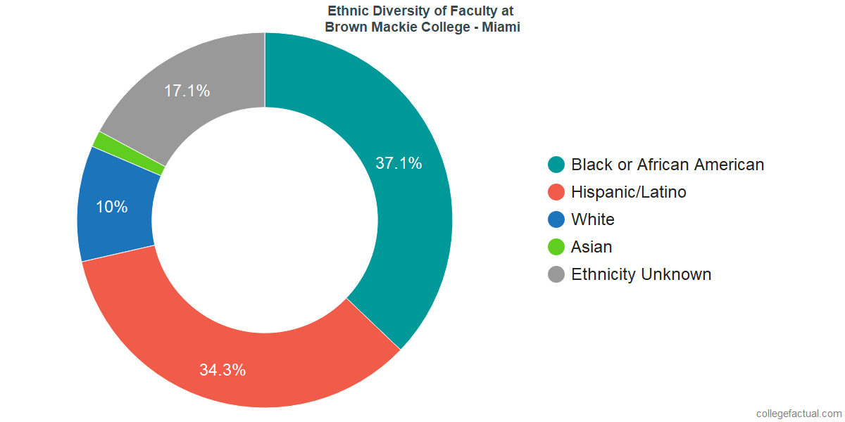 Ethnic Diversity of Faculty at Brown Mackie College - Miami