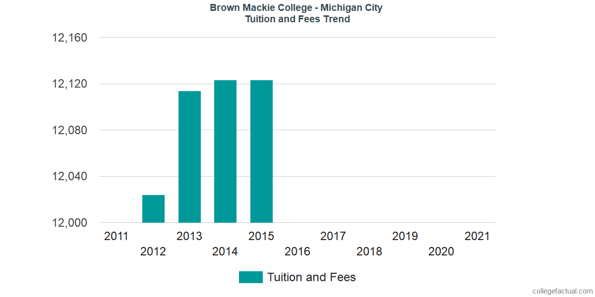 Tuition and Fees Trends at Brown Mackie College - Michigan City