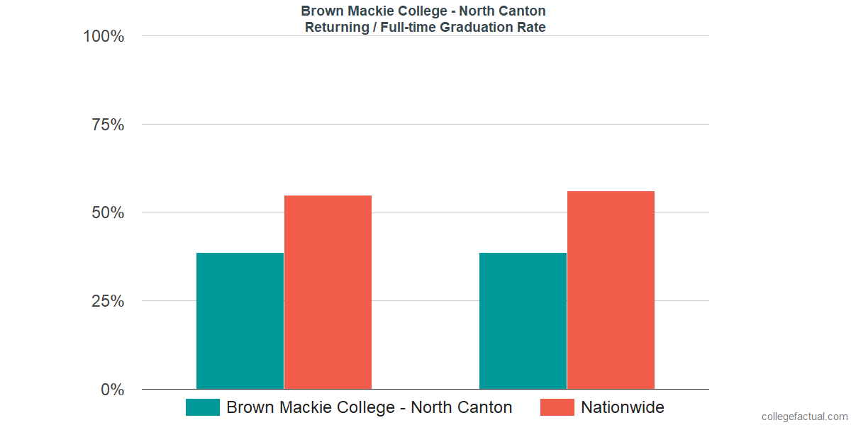 Graduation rates for returning / full-time students at Brown Mackie College - North Canton