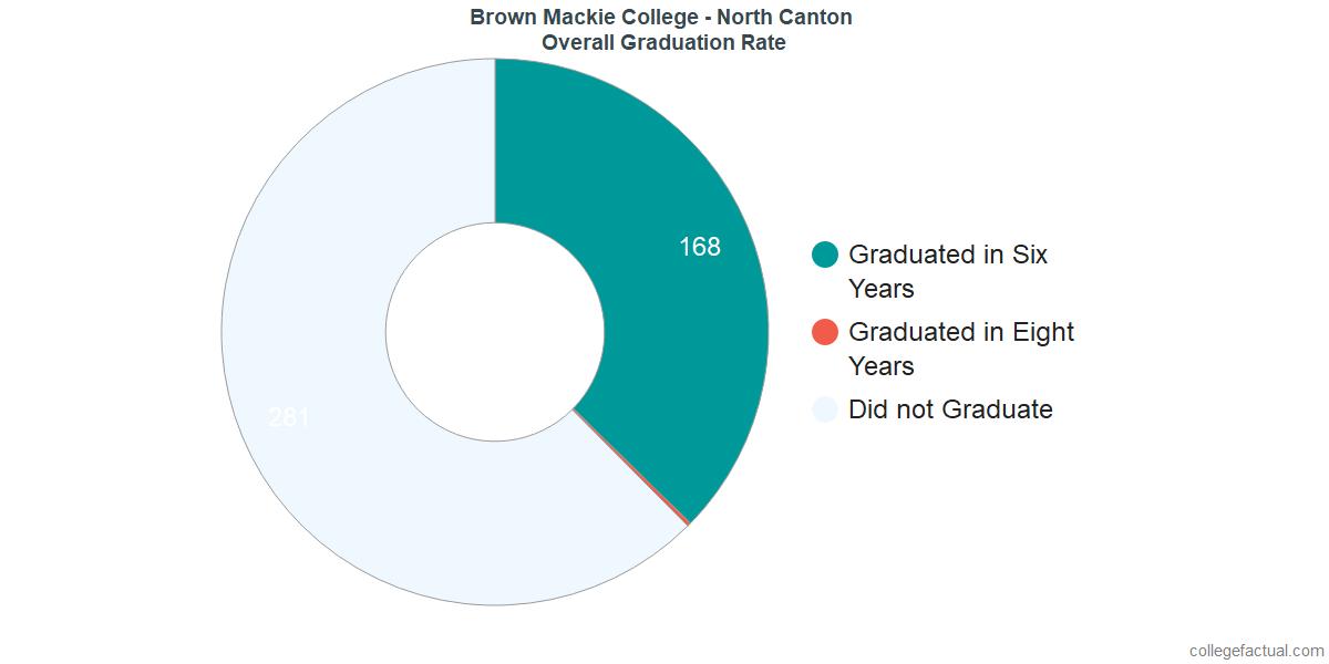Undergraduate Graduation Rate at Brown Mackie College - North Canton