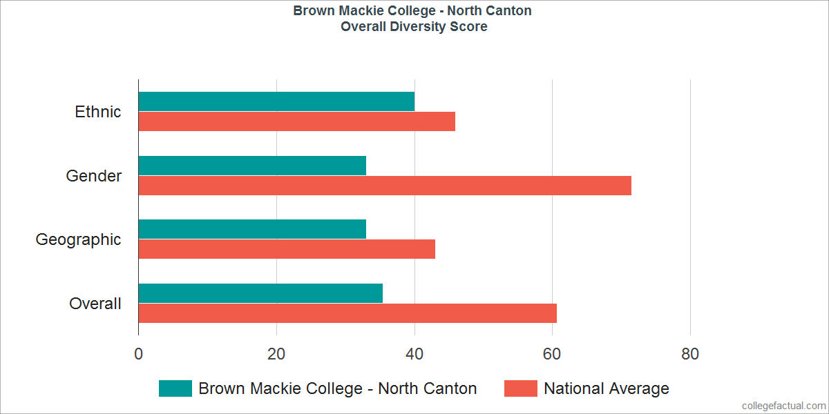 Overall Diversity at Brown Mackie College - North Canton