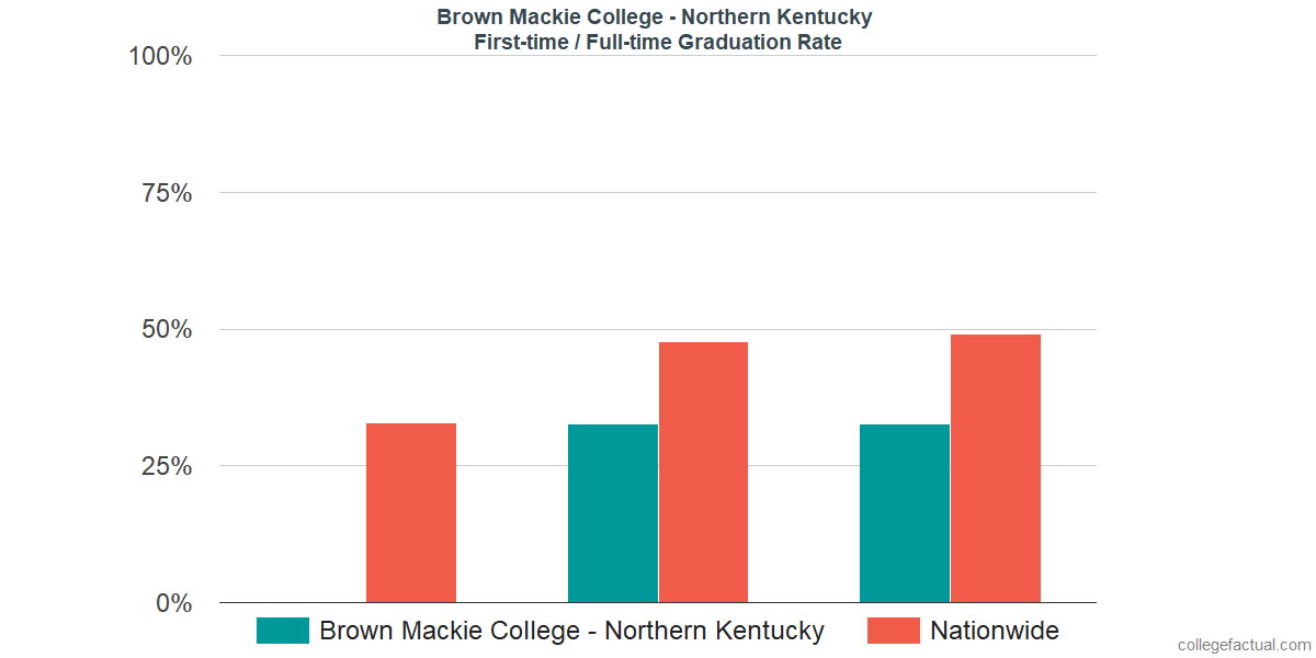 Graduation rates for first-time / full-time students at Brown Mackie College - Northern Kentucky