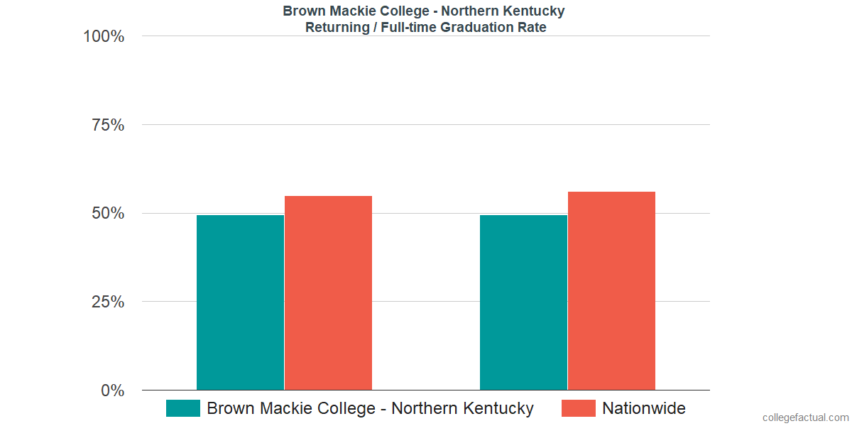 Graduation rates for returning / full-time students at Brown Mackie College - Northern Kentucky