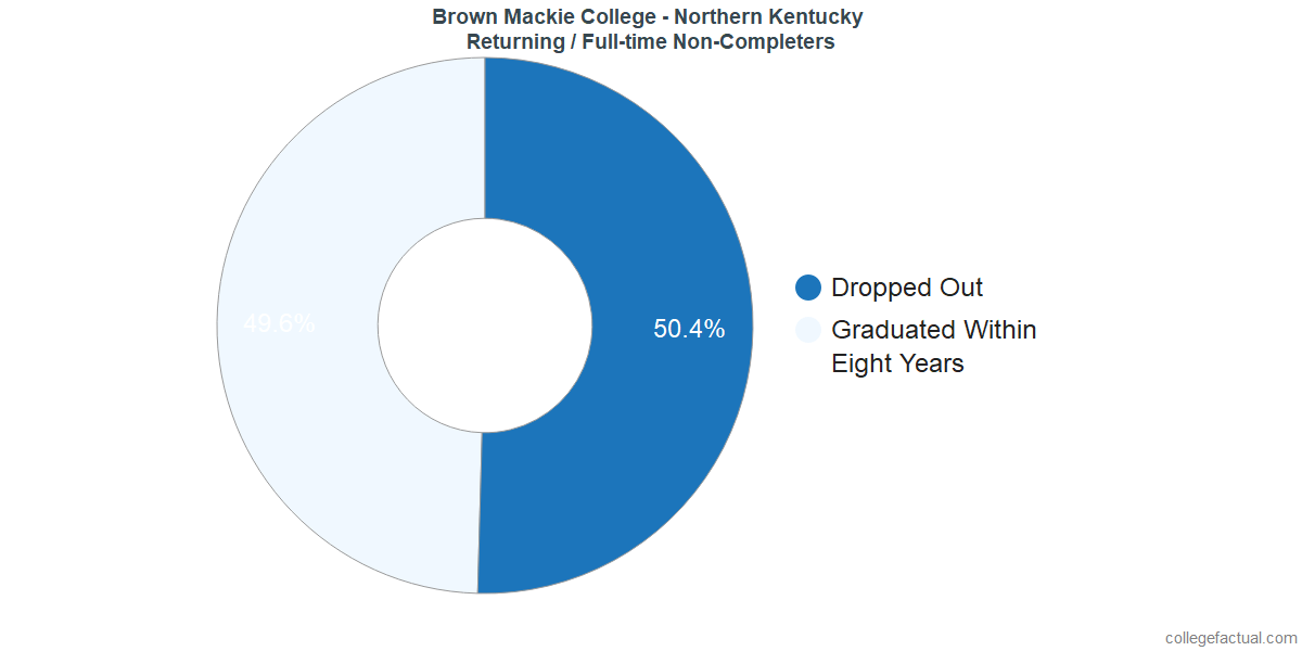 Non-completion rates for returning / full-time students at Brown Mackie College - Northern Kentucky