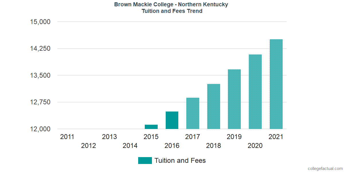 Tuition and Fees Trends at Brown Mackie College - Northern Kentucky