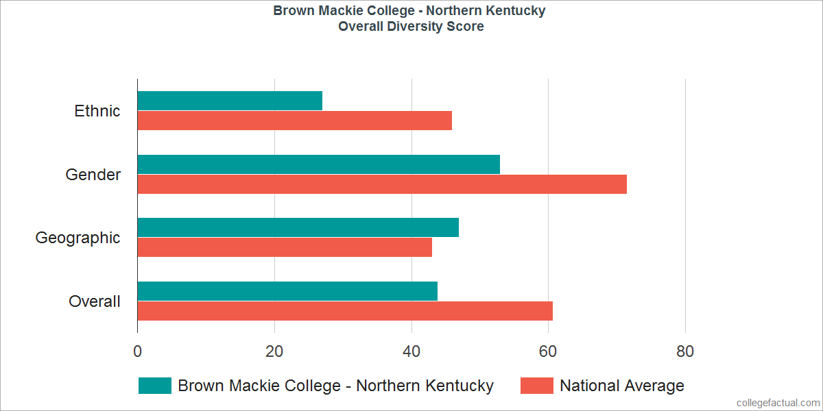 Overall Diversity at Brown Mackie College - Northern Kentucky