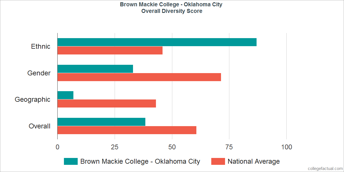 Overall Diversity at Brown Mackie College - Oklahoma City
