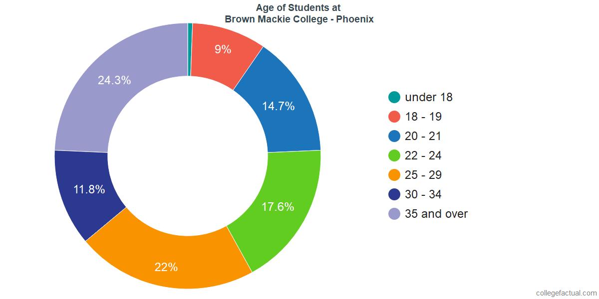 Age of Undergraduates at Brown Mackie College - Phoenix