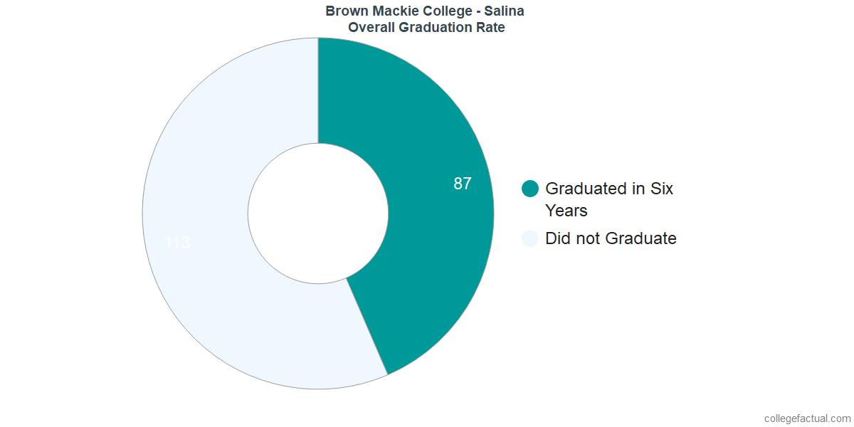 Undergraduate Graduation Rate at Brown Mackie College - Salina