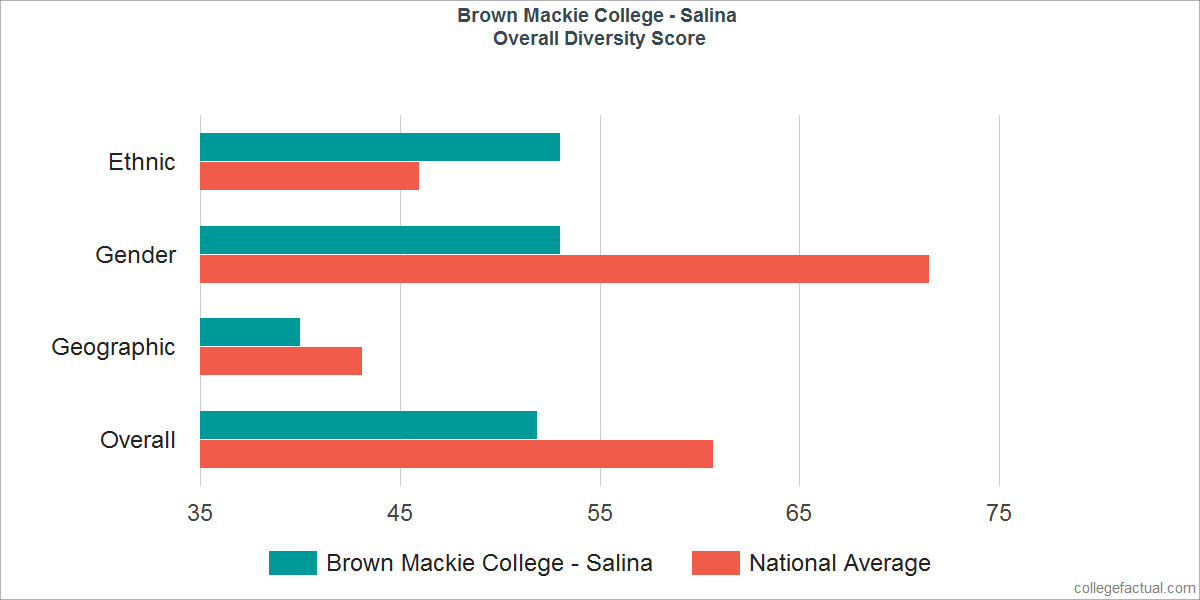 Overall Diversity at Brown Mackie College - Salina