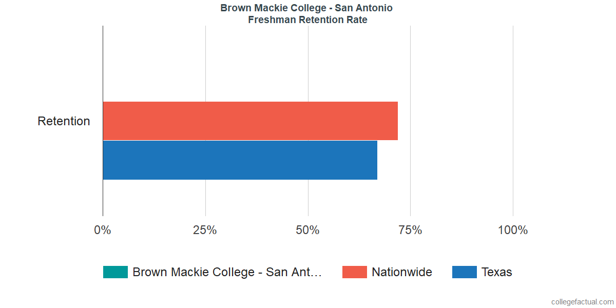 Freshman Retention Rate at Brown Mackie College - San Antonio