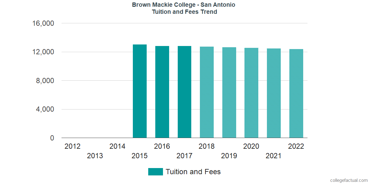 Tuition and Fees Trends at Brown Mackie College - San Antonio