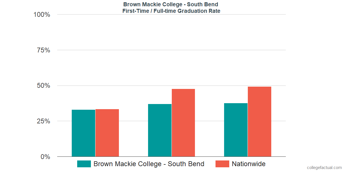 Graduation rates for first-time / full-time students at Brown Mackie College - South Bend