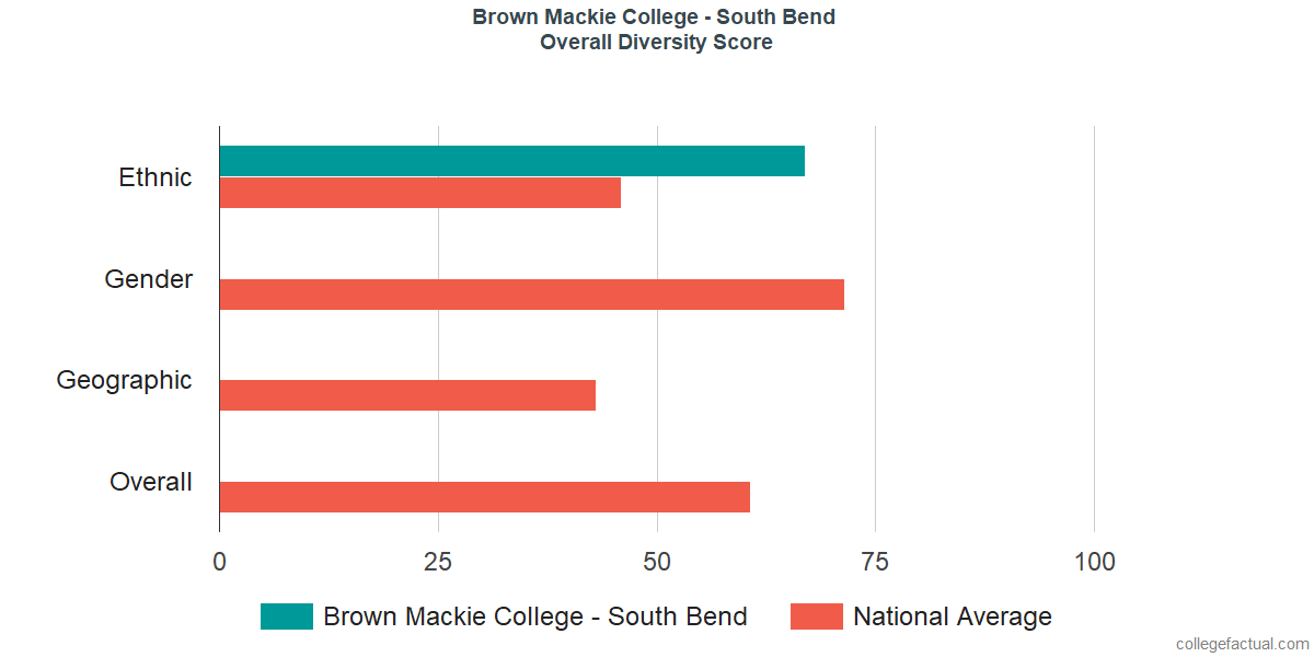 Overall Diversity at Brown Mackie College - South Bend