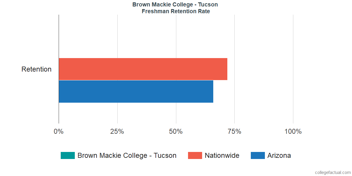 Freshman Retention Rate at Brown Mackie College - Tucson