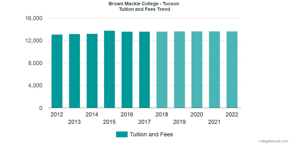 Tuition and Fees Trends at Brown Mackie College - Tucson