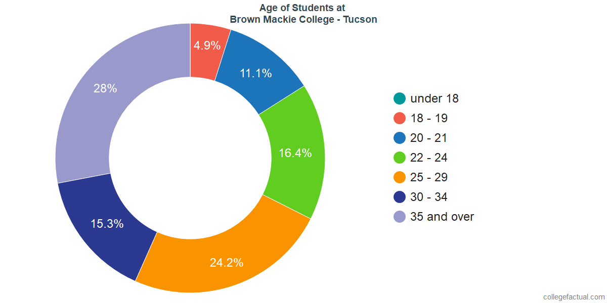 Age of Undergraduates at Brown Mackie College - Tucson