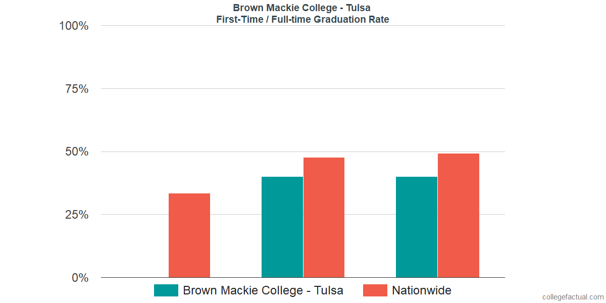 Graduation rates for first-time / full-time students at Brown Mackie College - Tulsa