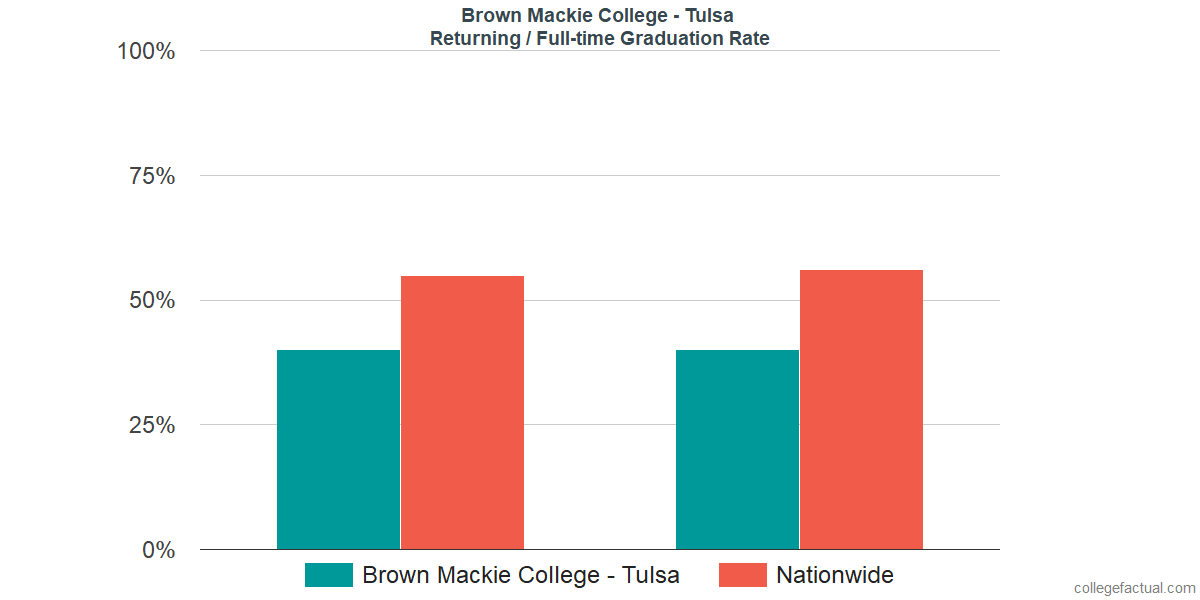Graduation rates for returning / full-time students at Brown Mackie College - Tulsa