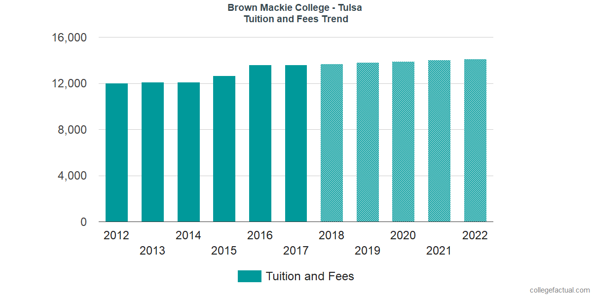 Tuition and Fees Trends at Brown Mackie College - Tulsa
