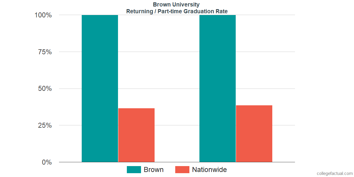 Graduation rates for returning / part-time students at Brown University
