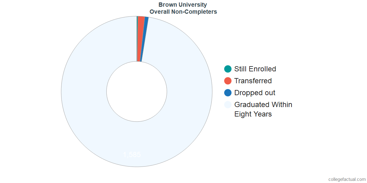 outcomes for students who failed to graduate from Brown University
