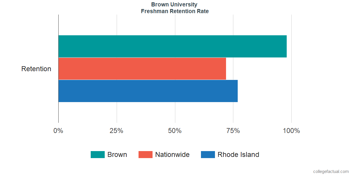 Freshman Retention Rate at Brown University