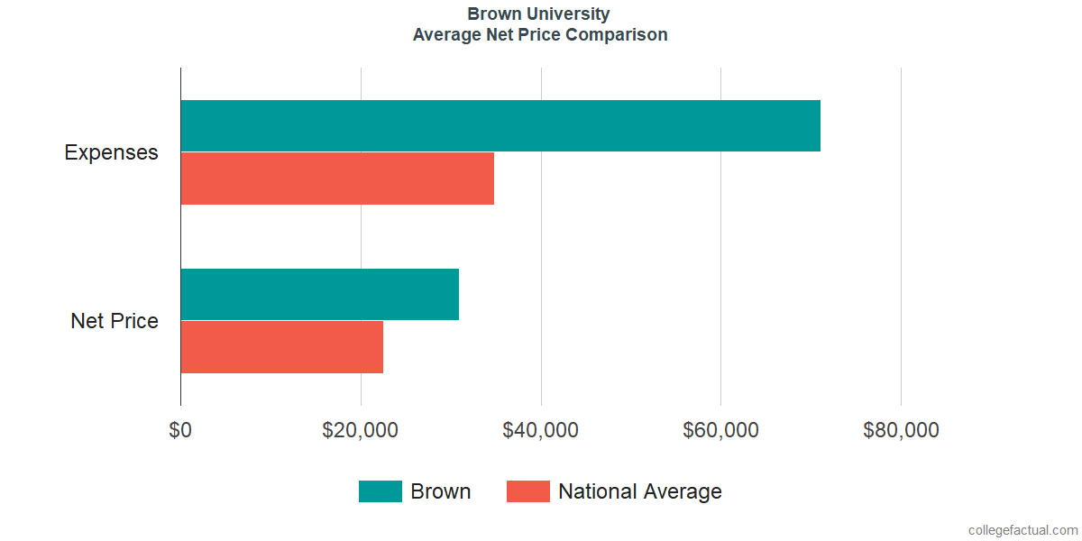 Net Price Comparisons at Brown University