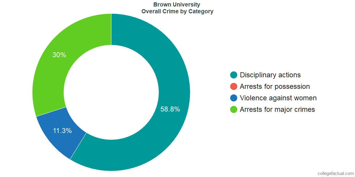 Overall Crime and Safety Incidents at Brown University by Category