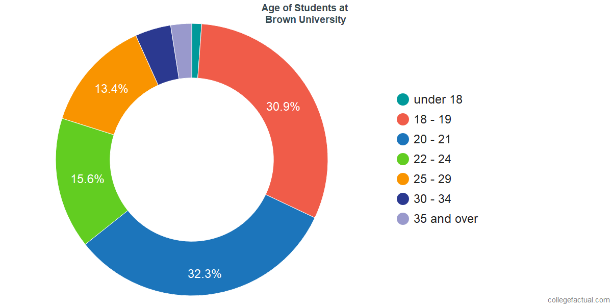 Age of Undergraduates at Brown University