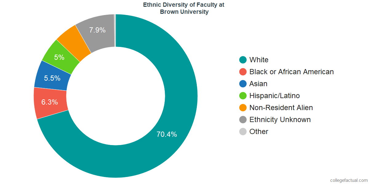Ethnic Diversity of Faculty at Brown University